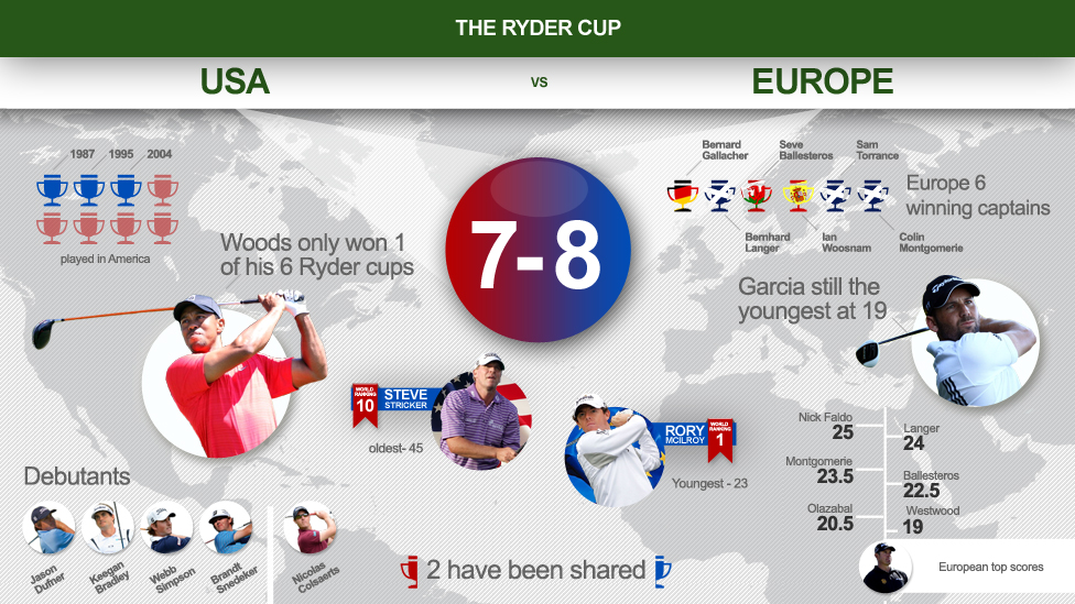 BBC_ryder_cup_infographic_stats_v2
